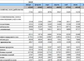 У кого самая большая зарплата в России: список высокооплачиваемых соотечественников