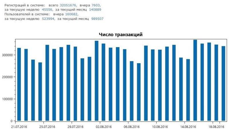 Количество транзакций в месяц