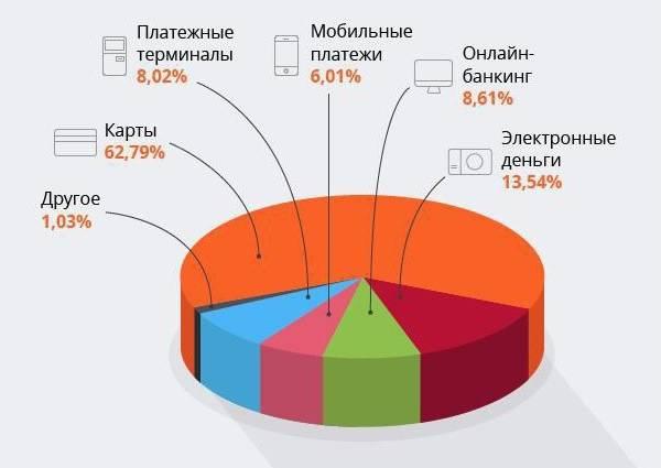 Источники дохода платежных систем