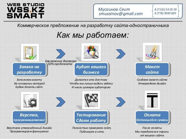 Разновидностькоммерческого предложения на создание сайта