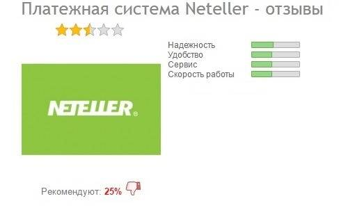 Статистика отзывов о Neteller