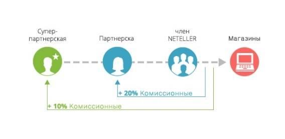 Партнерская система в Neteller