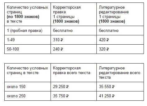Стоимость корректорских услуг