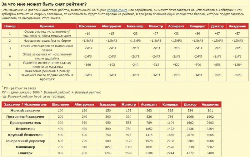Таблица начисления рейтинга