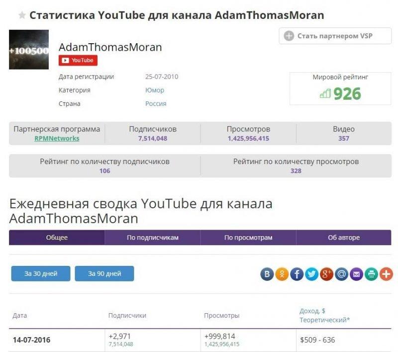 Статистика Youtube