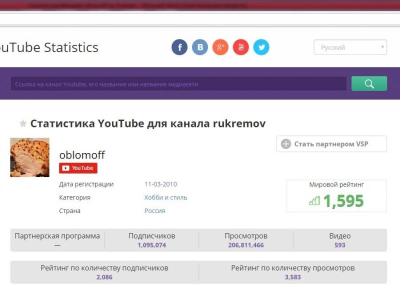 Рейтинг канала Oblomoff