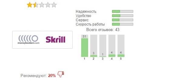 Статистика отзывов клиентов