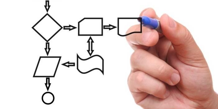 Разработка сценария составления запроса