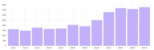 Статистика посещаемости по месяцам.