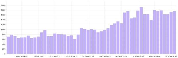 Недельная посещаемость блога.