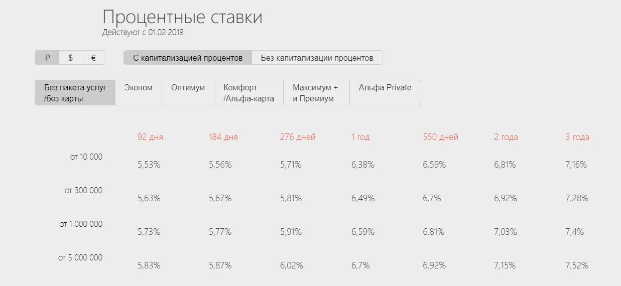 Данные на сайте