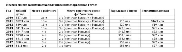 Сравнение доходов Месси с другими футболистами