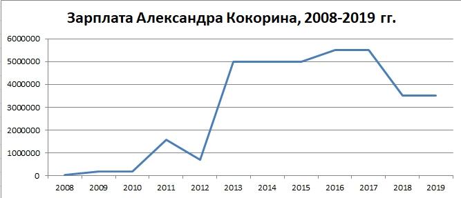 Рост зарплаты по годам