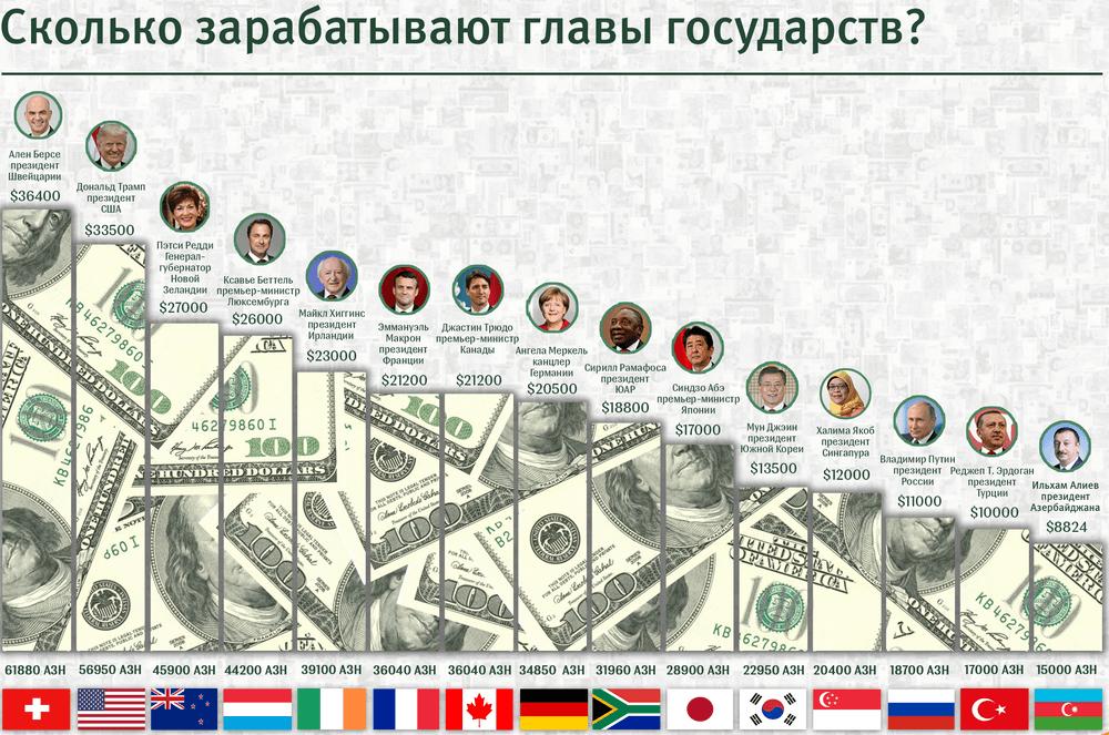 Зарплаты глав государств