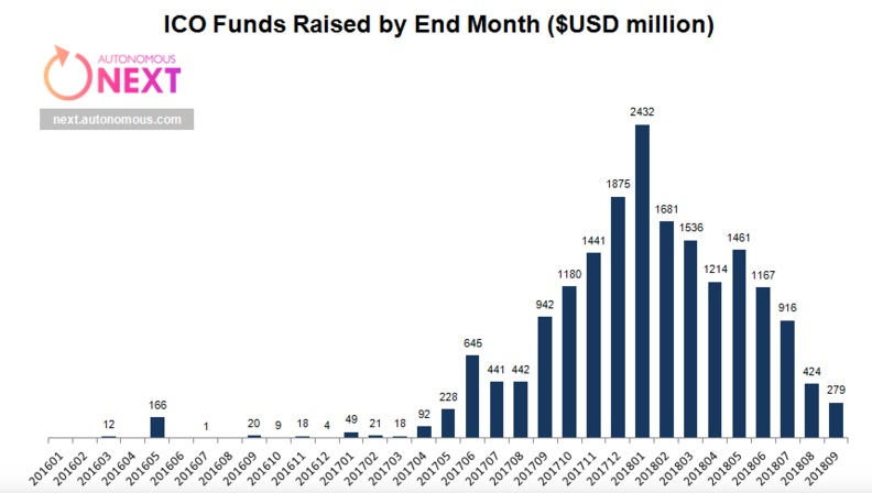 График инвестирования ICO