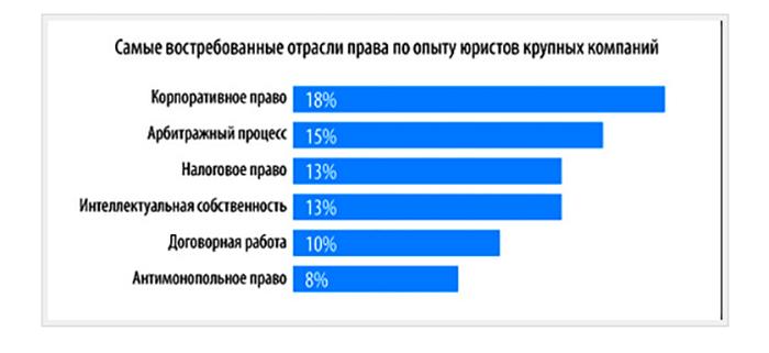 Самые востребованные отрасли права в России