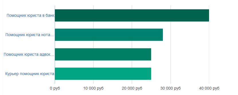 Средняя зарплата юриста в москве в 2019 году