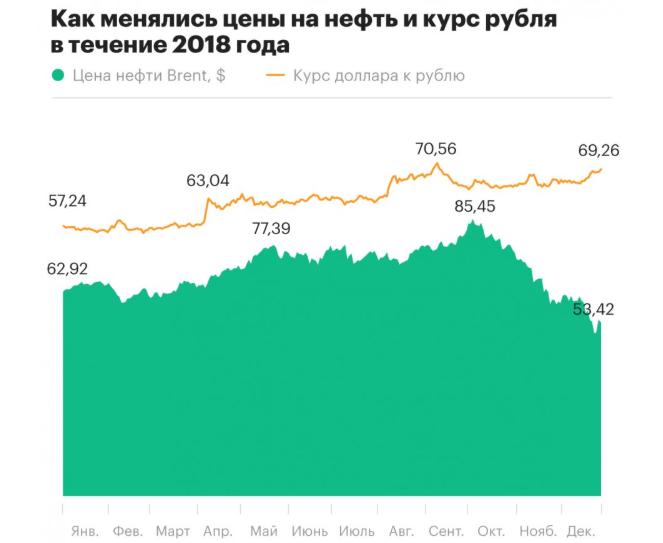 График цен за 2018 год