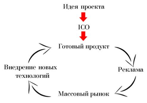 Схема ICO