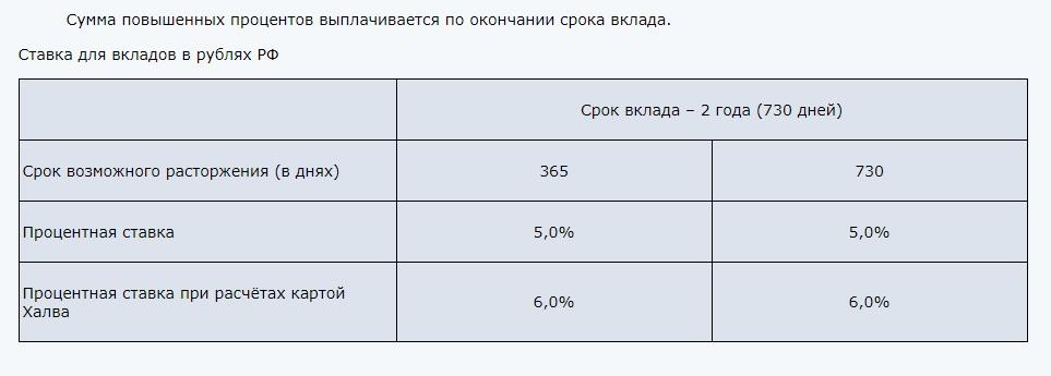Ставка для вкладов в рублях РФ