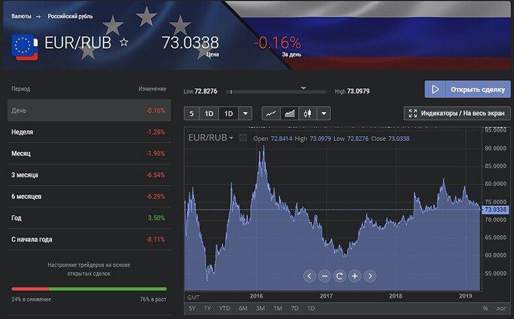 Курс EUR/RUB на Живом графике