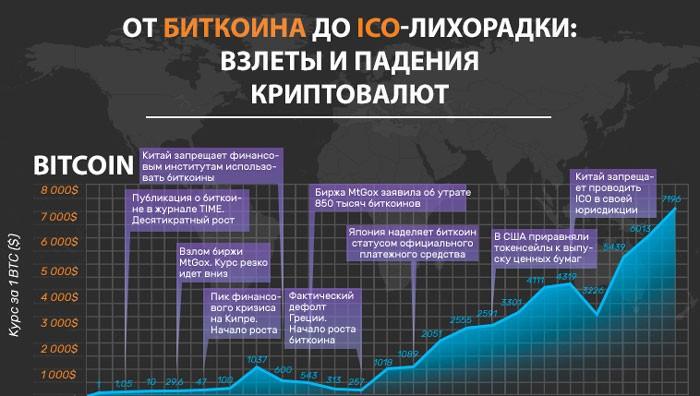 История криптовалюты