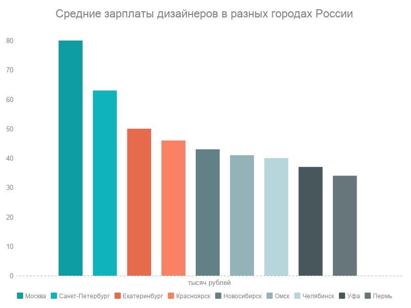 Диаграмма средних зарплат дизайнера по городам России