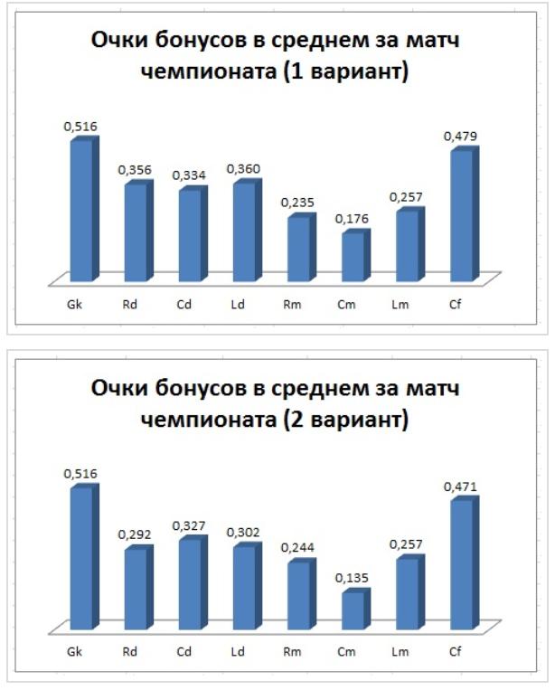 Статистика по бонусам различных специализаций футболистов