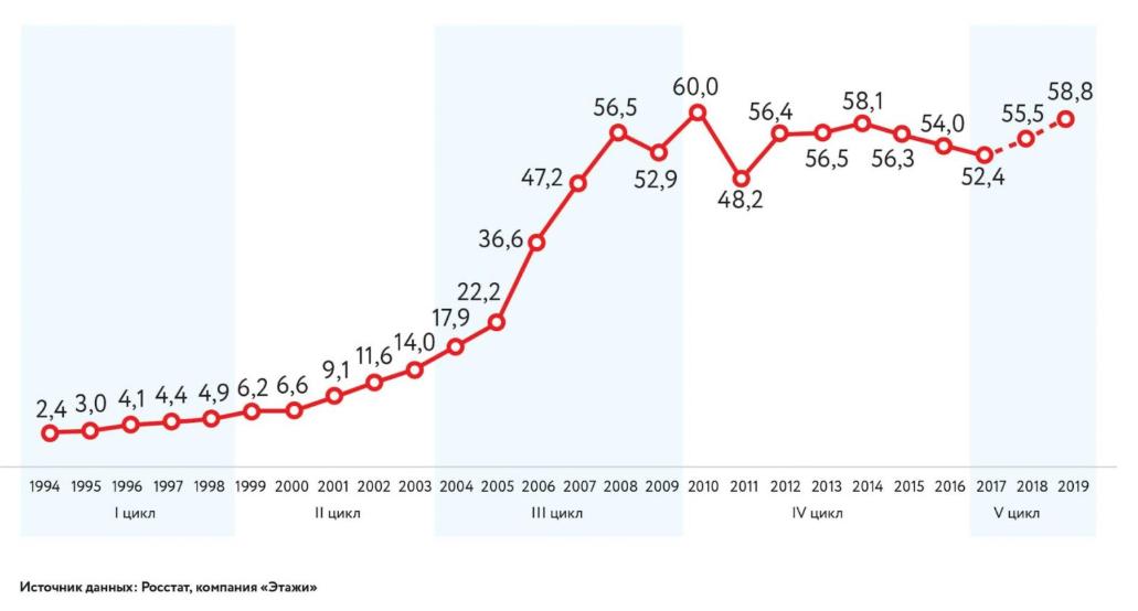 Динамика цен на вторичку РФ