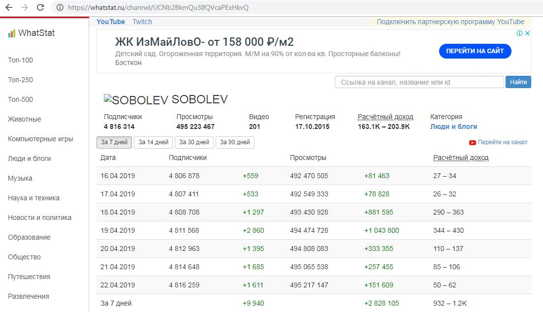 Скрин с сайта статистики доходов канала SOBOLEV