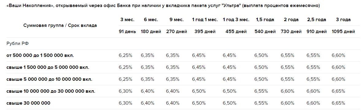 Процентные ставки Ваши накопления