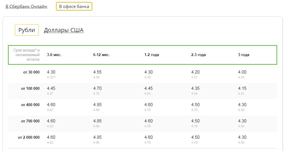 Диапазон процентов по счёту