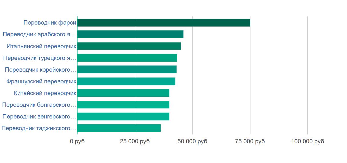 Статистика зарплаты по языкам