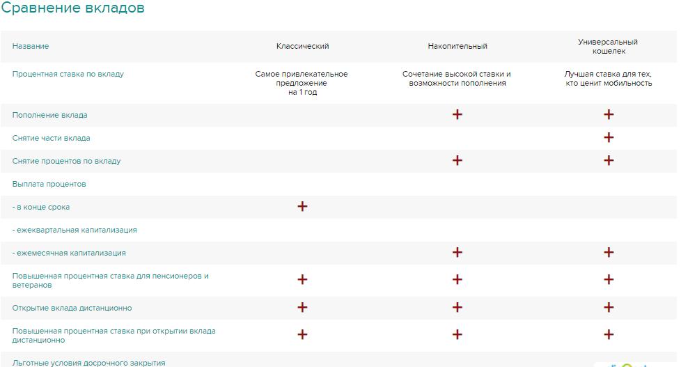 Сравнение вкладов