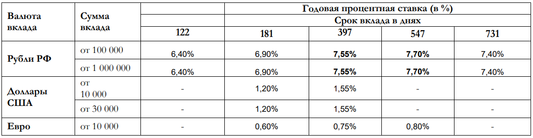 "Таблица процентных ставок ""Мой доход"""