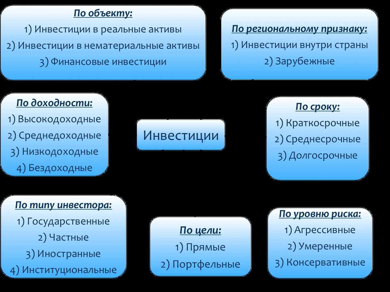 Как классифицируются инвестиции