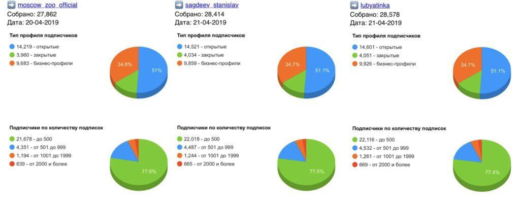 Статистика аккаунтов гивов