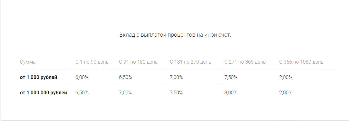 Проценты к