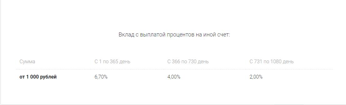 """Проценты к """"Пенсионный"""""""