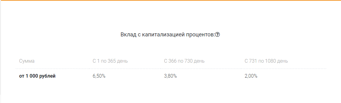 """Ставки к """"Пенсионный"""""""