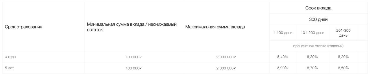 """""""Доходная стратегия ИСЖ"""""""
