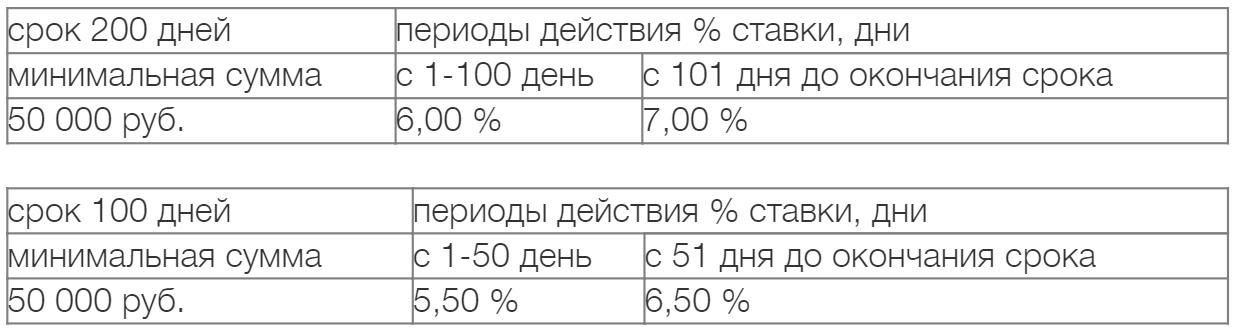 """""""Звучит выгодно"""" 100 и 200 дней"""