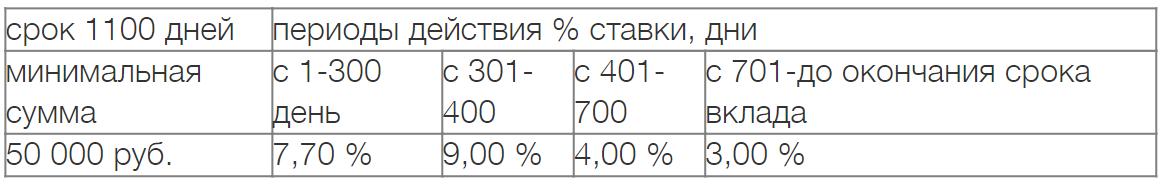 """""""Звучит выгодно"""" 1 100 дней"""