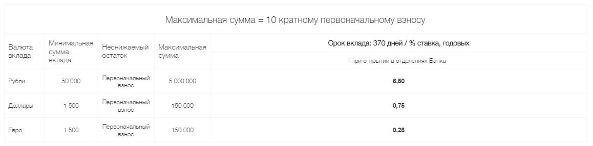 """""""Простое управление"""""""