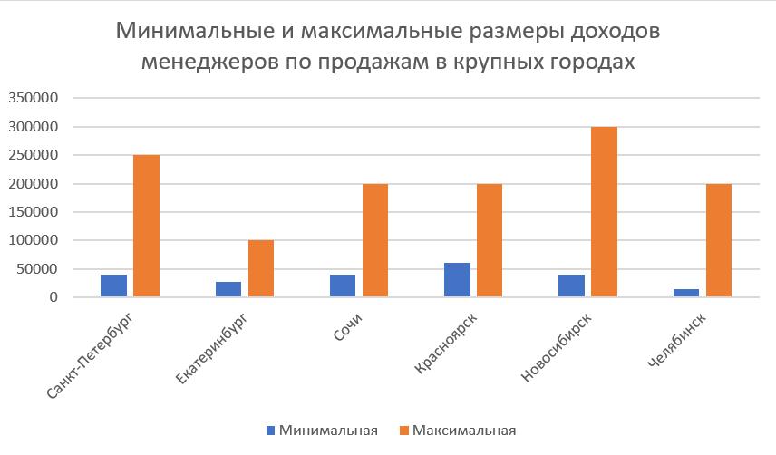 Зарплаты МПП в крупных городах