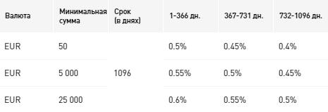 Процентные ставки по вкладу «Всё просто», в евро