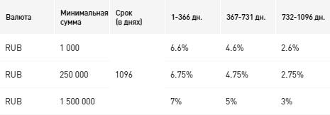 Процентные ставки по вкладу «Всё удобно», в рублях