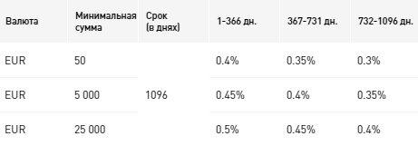Процентные ставки по вкладу «Всё удобно», в евро
