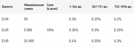 Процентные ставки по вкладу «Всё возможно», в евро