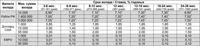 Проценты на пенсионные вклады сбербанк негосударственный пенсионный фонд личный кабинет вход